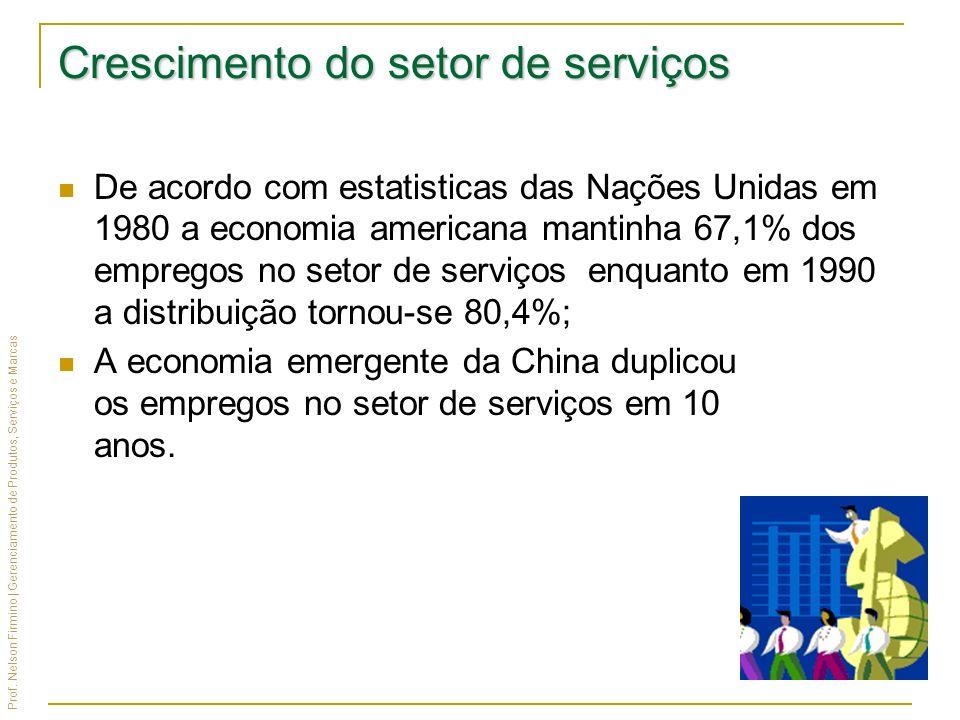 Prof. Nelson Firmino | Gerenciamento de Produtos, Serviços e Marcas Crescimento do setor de serviços De acordo com estatisticas das Nações Unidas em 1