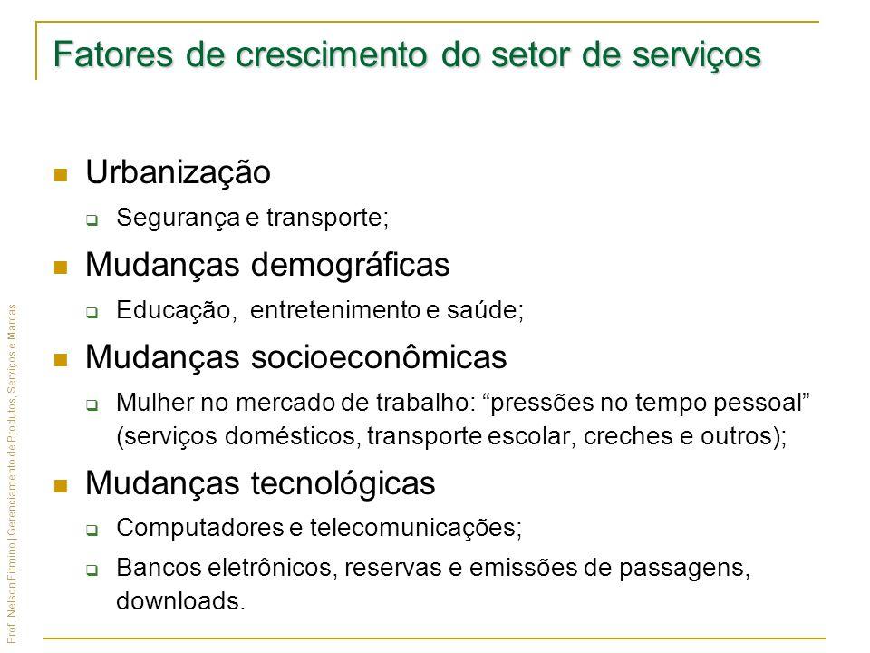Prof. Nelson Firmino | Gerenciamento de Produtos, Serviços e Marcas Fatores de crescimento do setor de serviços Urbanização Segurança e transporte; Mu