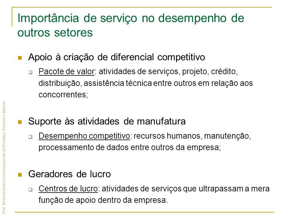 Prof. Nelson Firmino | Gerenciamento de Produtos, Serviços e Marcas Apoio à criação de diferencial competitivo Pacote de valor: atividades de serviços