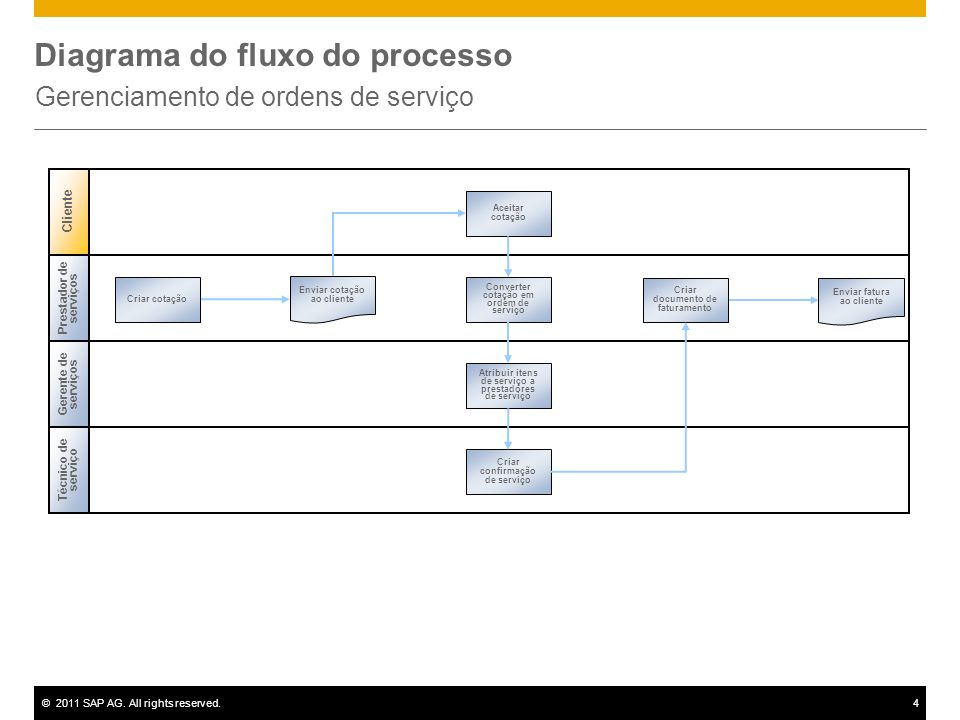 ©2011 SAP AG. All rights reserved.4 Diagrama do fluxo do processo Gerenciamento de ordens de serviço Gerente de serviços Prestador de serviços Criar c