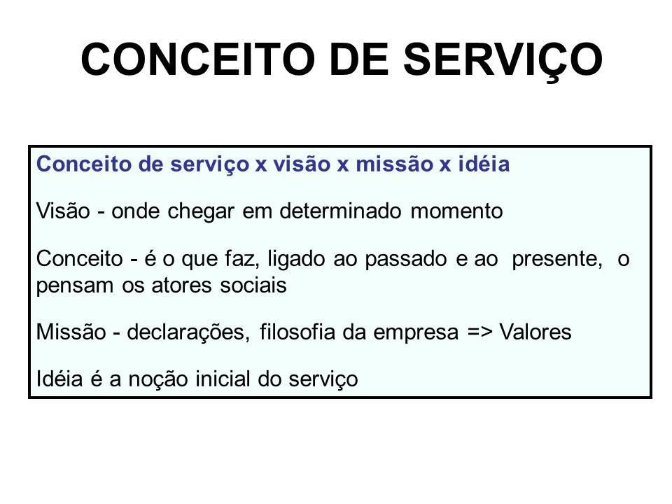 CONCEITO DE SERVIÇO Conceito de serviço x visão x missão x idéia Visão - onde chegar em determinado momento Conceito - é o que faz, ligado ao passado