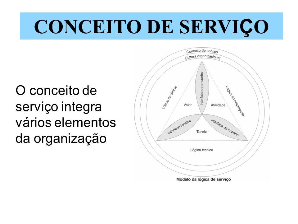 O conceito de serviço integra vários elementos da organização CONCEITO DE SERVI Ç O