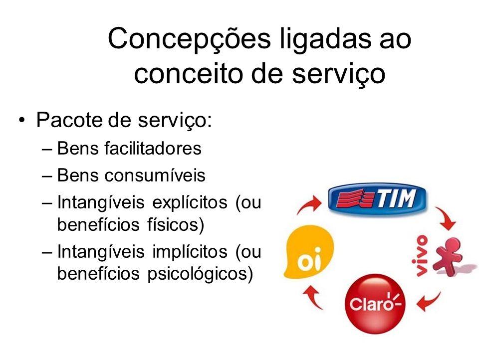 Concepções ligadas ao conceito de serviço Pacote de serviço: –Bens facilitadores –Bens consumíveis –Intangíveis explícitos (ou benefícios físicos) –In