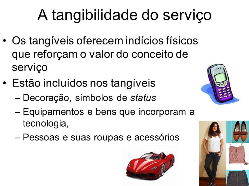 A tangibilidade do serviço Os tangíveis oferecem indícios físicos que reforçam o valor do conceito de serviço Estão incluídos nos tangíveis –Decoração