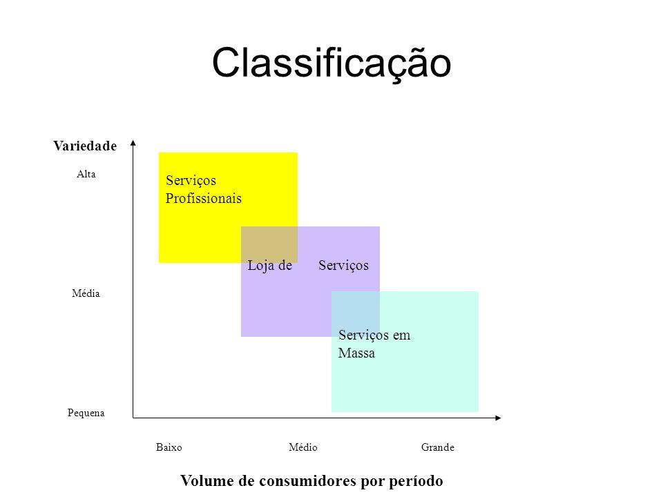 Classificação Serviços Profissionais Loja de Serviços Serviços em Massa BaixoMédio Grande Volume de consumidores por período Variedade Alta Média Pequ