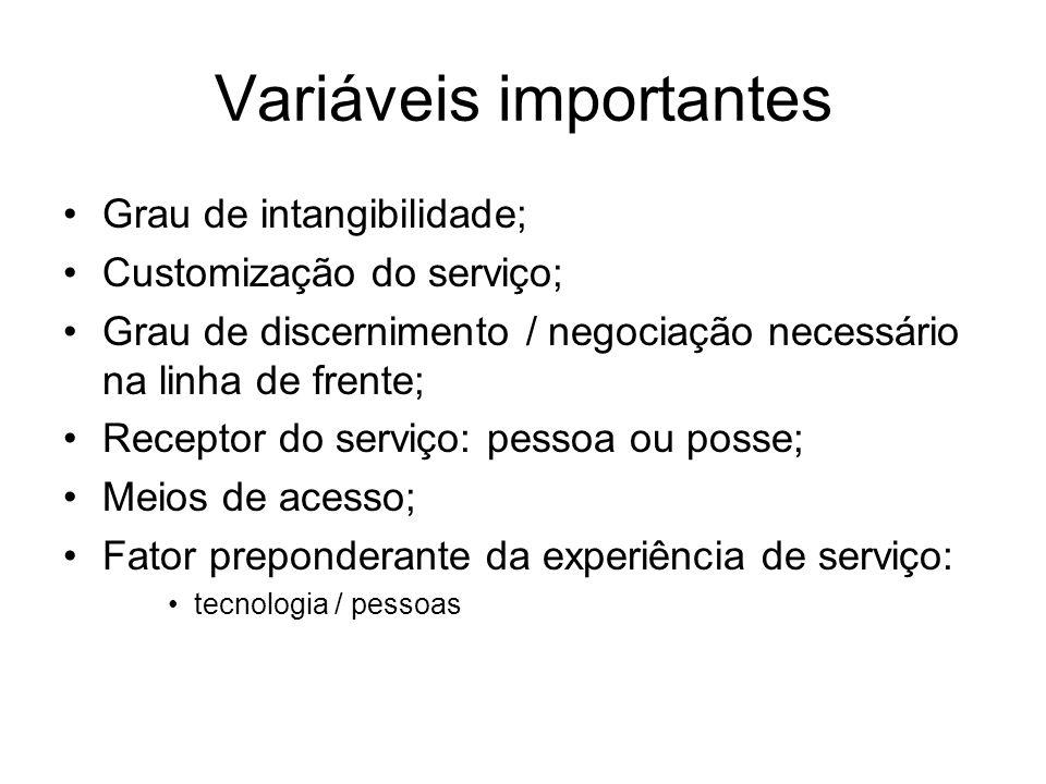 Variáveis importantes Grau de intangibilidade; Customização do serviço; Grau de discernimento / negociação necessário na linha de frente; Receptor do