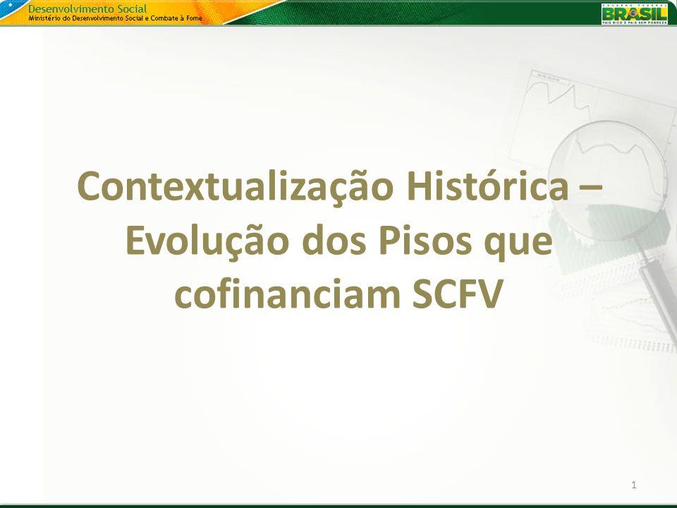 Contextualização Histórica – Evolução dos Pisos que cofinanciam SCFV 1