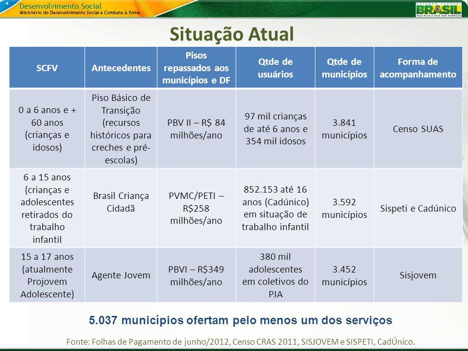 Situação Atual Fonte: Folhas de Pagamento de junho/2012, Censo CRAS 2011, SISJOVEM e SISPETI, CadÚnico. SCFVAntecedentes Pisos repassados aos municípi
