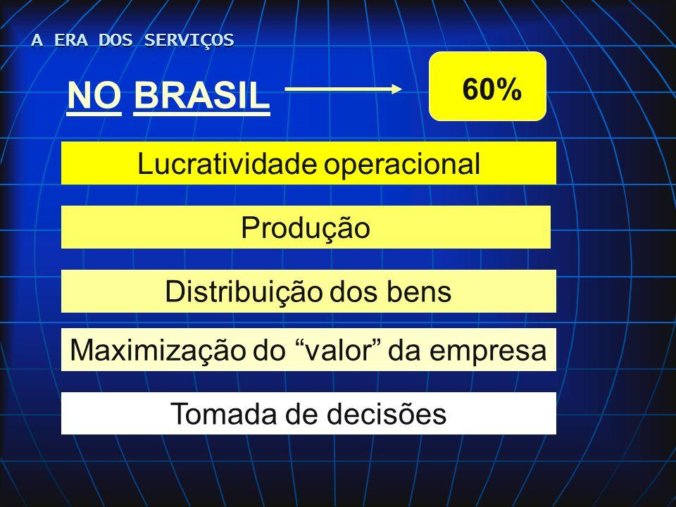 LUCRATIVIDADE OPERACIONAL EM SERVIÇOS Preço Market share Lucratividade operacional Custo A ERA DOS SERVIÇOS