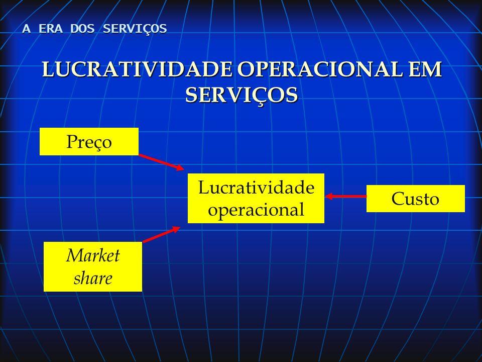 Qualidade do serviço e Produtividade dos recursos Competências Da Empresa recursos Ferramentas A ERA DOS SERVIÇOS