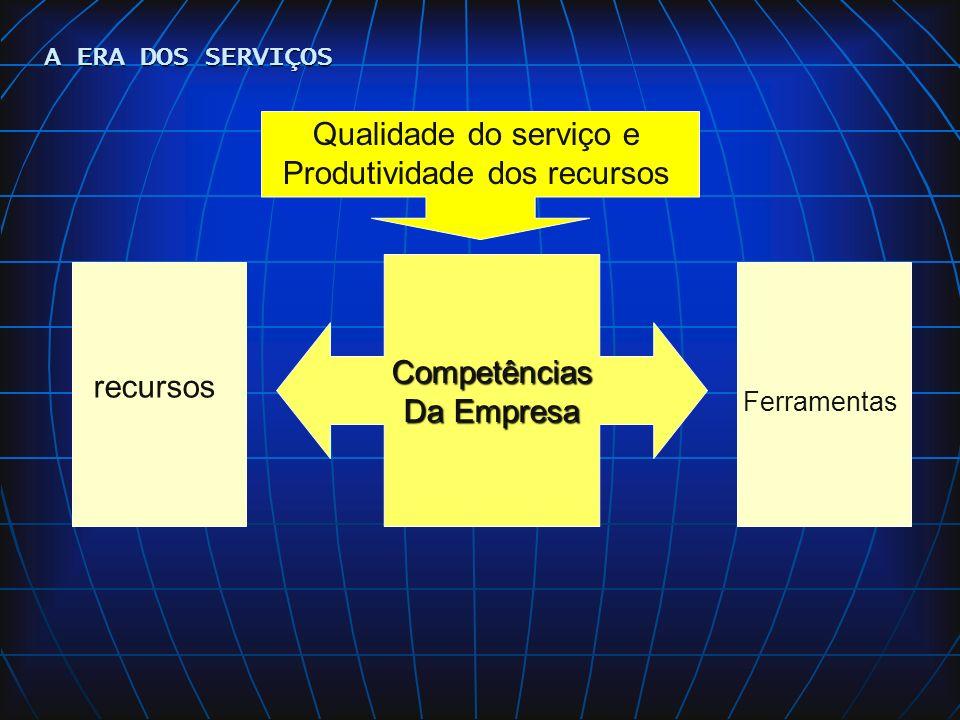 PROJETOS DE REDES DE SUPRIMENTOS Decisão de Fazer ou Comprar (terceirizar) GESTÃO DAS REDES DE SUPRIMENTOS EM SERVIÇOS DECISÃO TRADICIONAL: Base no conceito de Custos Marginais A PARTIR DE 90: Preocupações mais estratégicas COMPETÊNCIAS CENTRAIS Características: Valor p/ cliente Diferenciação sobre a concorrência Extendabilidade