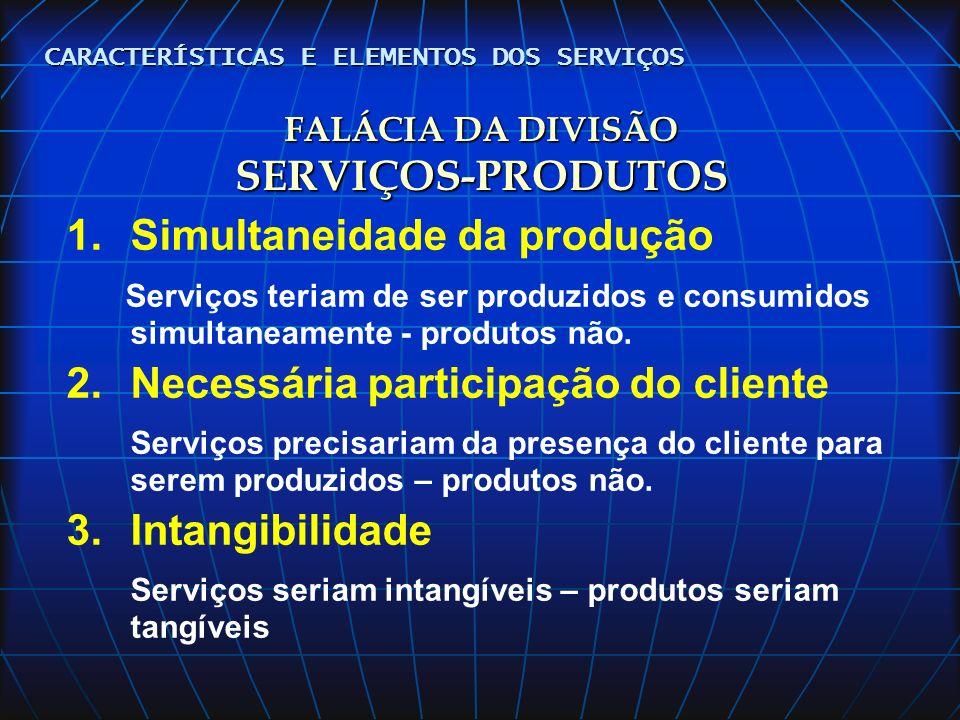 MODELO DOS 5 GAPS Percepção do gestor sobre o que seriam as expectativas do cliente Percepção do cliente quanto ao desempenho apresentado Especificação (design) do processo do serviço - projeto Prestação (ciclo) do serviço - operação Expectativa do cliente NecessidadesDesejosExperiência Boca a boca Preço Comunicação Externa GAP1 causa GAP2 causa GAP3 causa GAP5 efeito GAP4 efeito GESTÃO DA QUALIDADE DAS ATIVIDADES DE LINHA DE FRENTE E OS PRICING EM SERVIÇOS