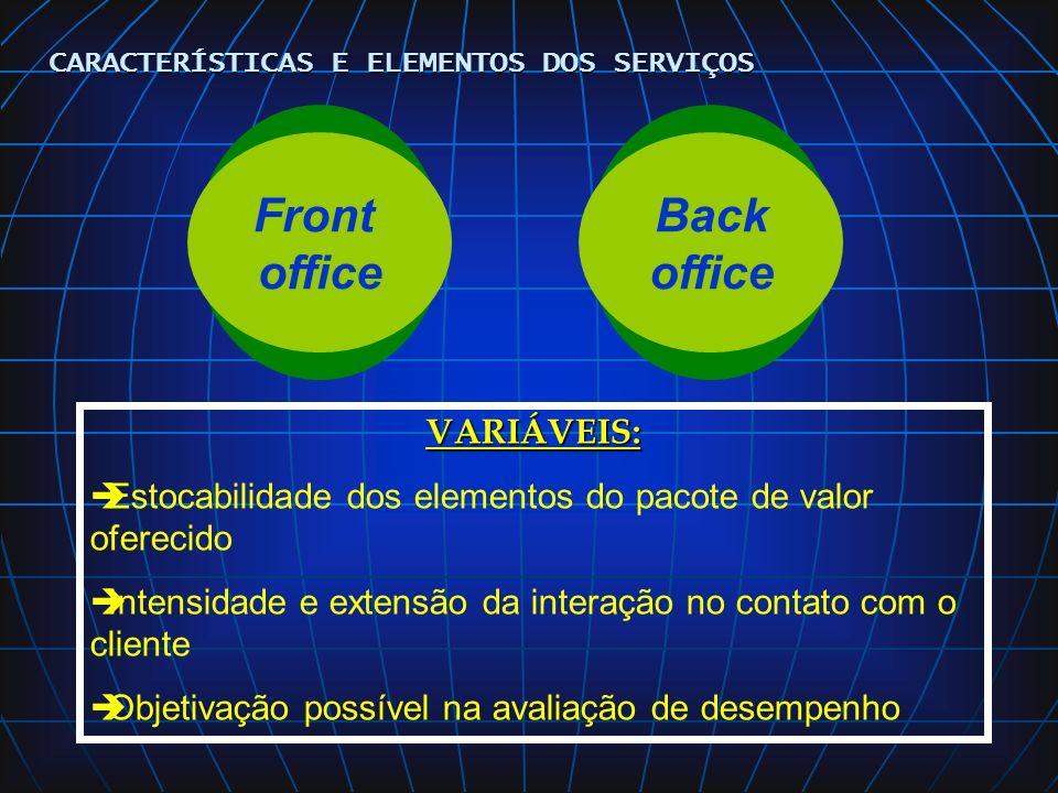 TIPOLOGIA DE SERVIÇOS Serviços de massa Serviços profissionais Serviços de massa customizados Serviços profissionais de massa Loja de serviços CARACTERÍSTICAS E ELEMENTOS DOS SERVIÇOS