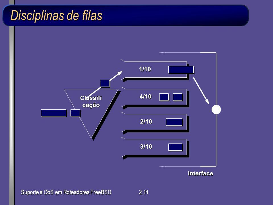 Suporte a QoS em Roteadores FreeBSD2.11 Disciplinas de filas Classifi cação Interface 1/10 4/10 2/10 3/10
