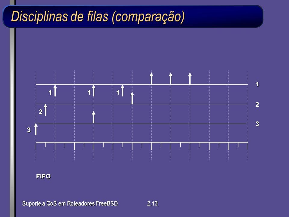 Suporte a QoS em Roteadores FreeBSD2.13 Disciplinas de filas (comparação) 3 2 111 1 2 3 FIFO