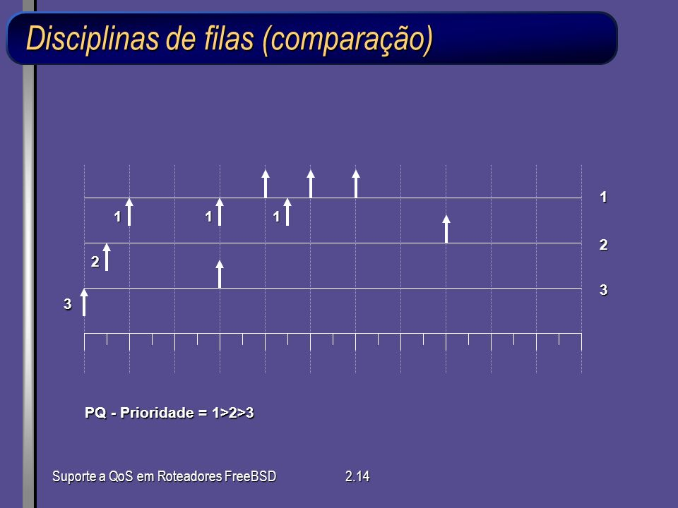 Suporte a QoS em Roteadores FreeBSD2.14 1 2 3 PQ - Prioridade = 1>2>3 Disciplinas de filas (comparação) 3 2 111