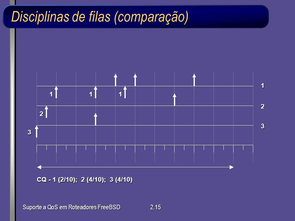 Suporte a QoS em Roteadores FreeBSD2.15 Disciplinas de filas (comparação) 1 2 3 CQ - 1 (2/10); 2 (4/10); 3 (4/10) 3 2 111