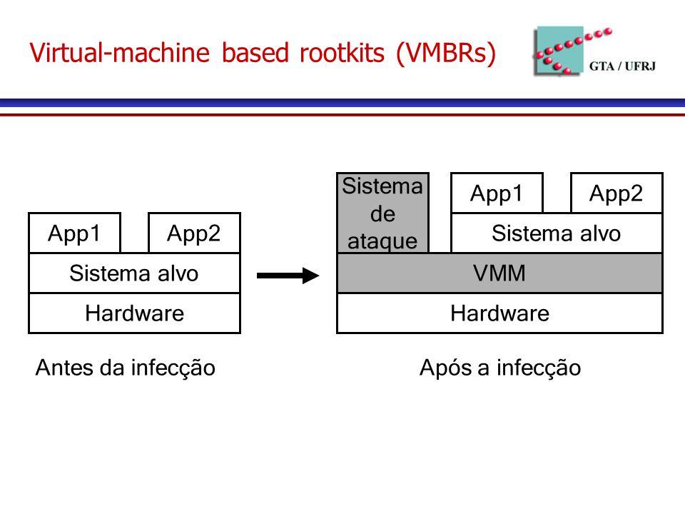 Hardware Sistema alvo App1App2 Antes da infecção Hardware Sistema alvo App1App2 VMM Sistema de ataque Após a infecção