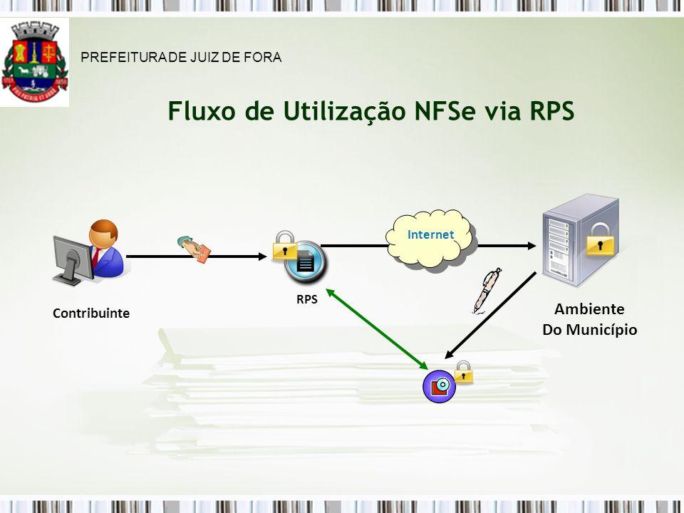 Fluxo de Utilização NFSe via RPS Contribuinte Ambiente Do Município RPS Internet PREFEITURA DE JUIZ DE FORA