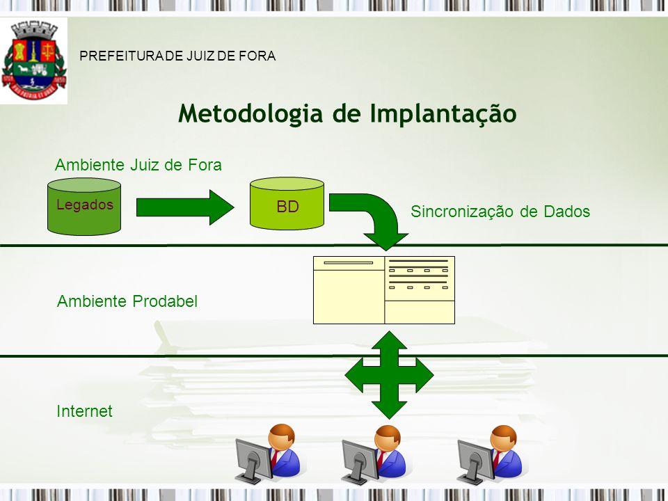 Metodologia de Implantação Legados BD Internet Ambiente Prodabel Sincronização de Dados Ambiente Juiz de Fora PREFEITURA DE JUIZ DE FORA