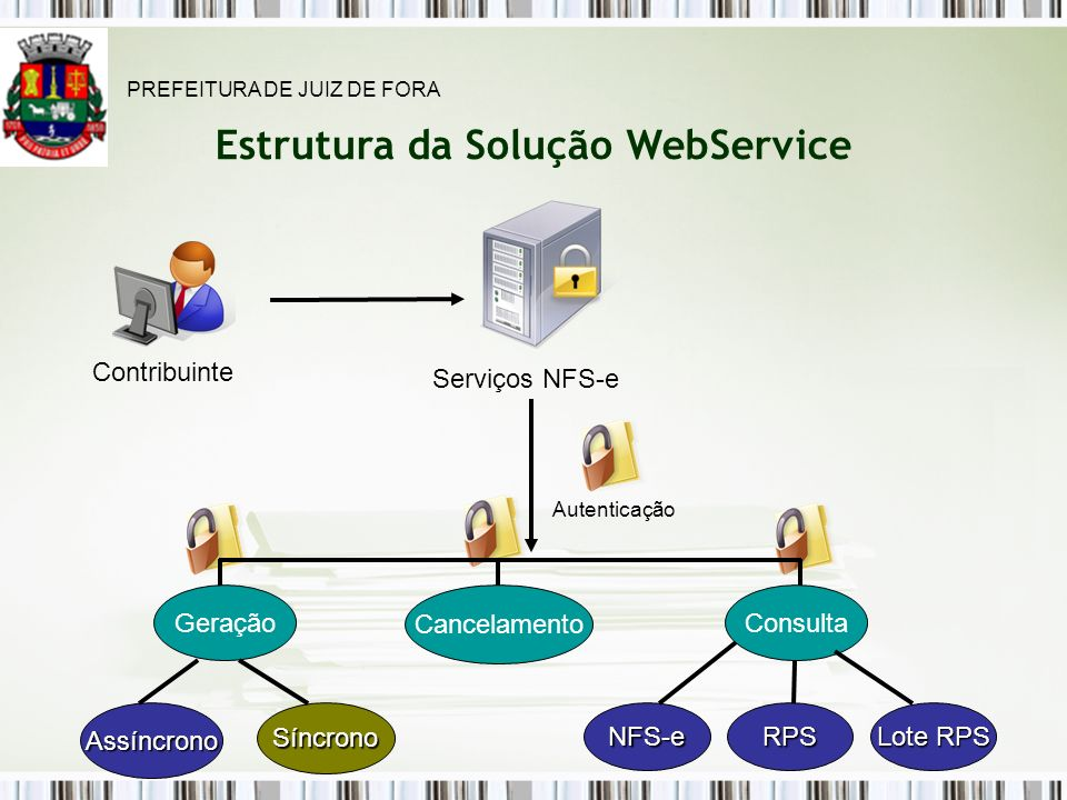 Estrutura da Solução WebService Assíncrono Contribuinte Serviços NFS-e Lote RPS Autenticação Geração Cancelamento Consulta RPSNFS-eSíncrono PREFEITURA DE JUIZ DE FORA