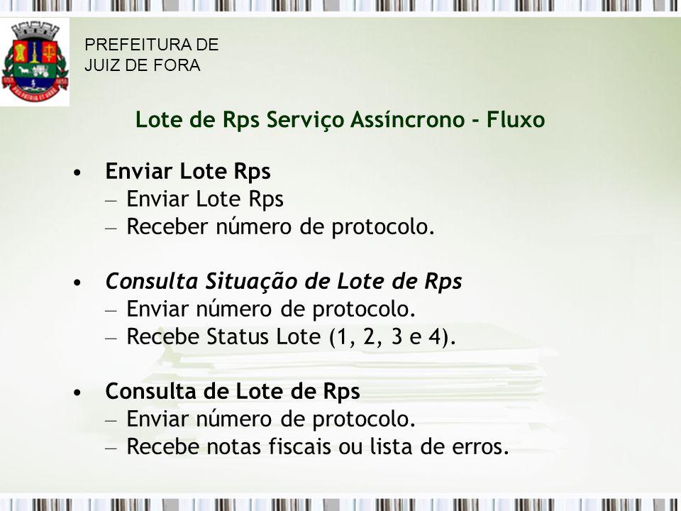 Lote de Rps Serviço Assíncrono - Fluxo Enviar Lote Rps – Enviar Lote Rps – Receber número de protocolo.