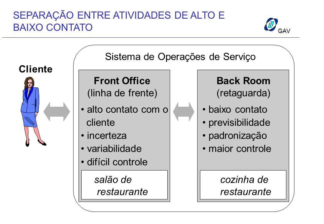 GAV SEPARAÇÃO ENTRE ATIVIDADES DE ALTO E BAIXO CONTATO Sistema de Operações de Serviço Cliente Front Office (linha de frente) alto contato com o clien