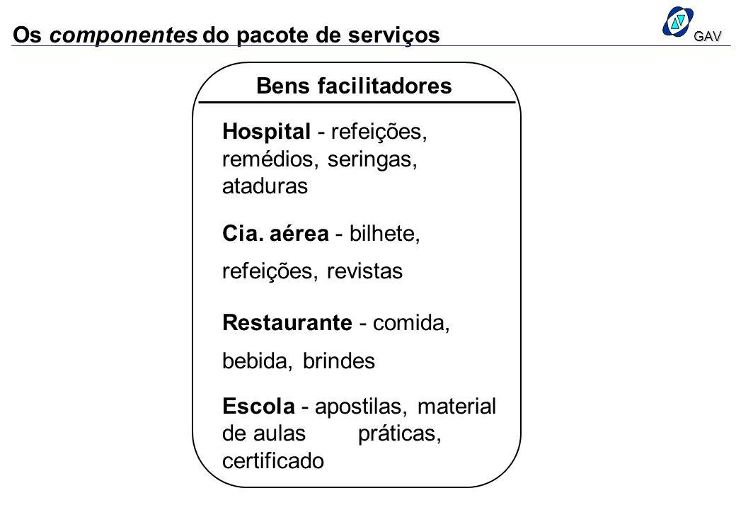 Os componentes do pacote de serviços Bens facilitadores Hospital - refeições, remédios, seringas, ataduras Cia. aérea - bilhete, refeições, revistas R