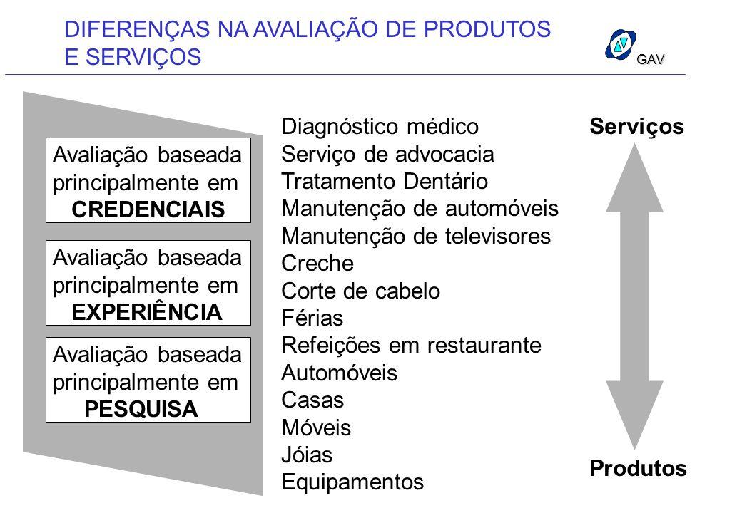 Diagnóstico médico Serviço de advocacia Tratamento Dentário Manutenção de automóveis Manutenção de televisores Creche Corte de cabelo Férias Refeições