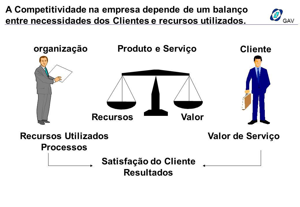 A Competitividade na empresa depende de um balanço entre necessidades dos Clientes e recursos utilizados. organizaçãoProduto e Serviço Cliente Recurso