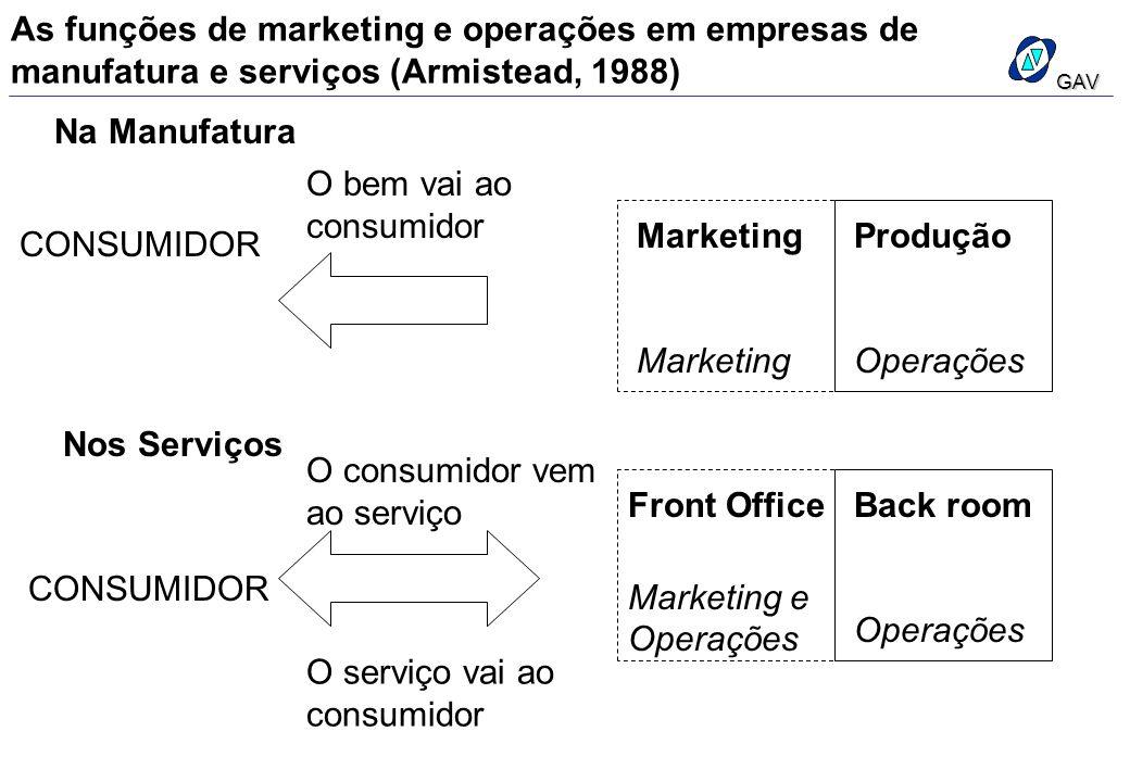 As funções de marketing e operações em empresas de manufatura e serviços (Armistead, 1988) Na Manufatura CONSUMIDOR O bem vai ao consumidor Nos Serviç