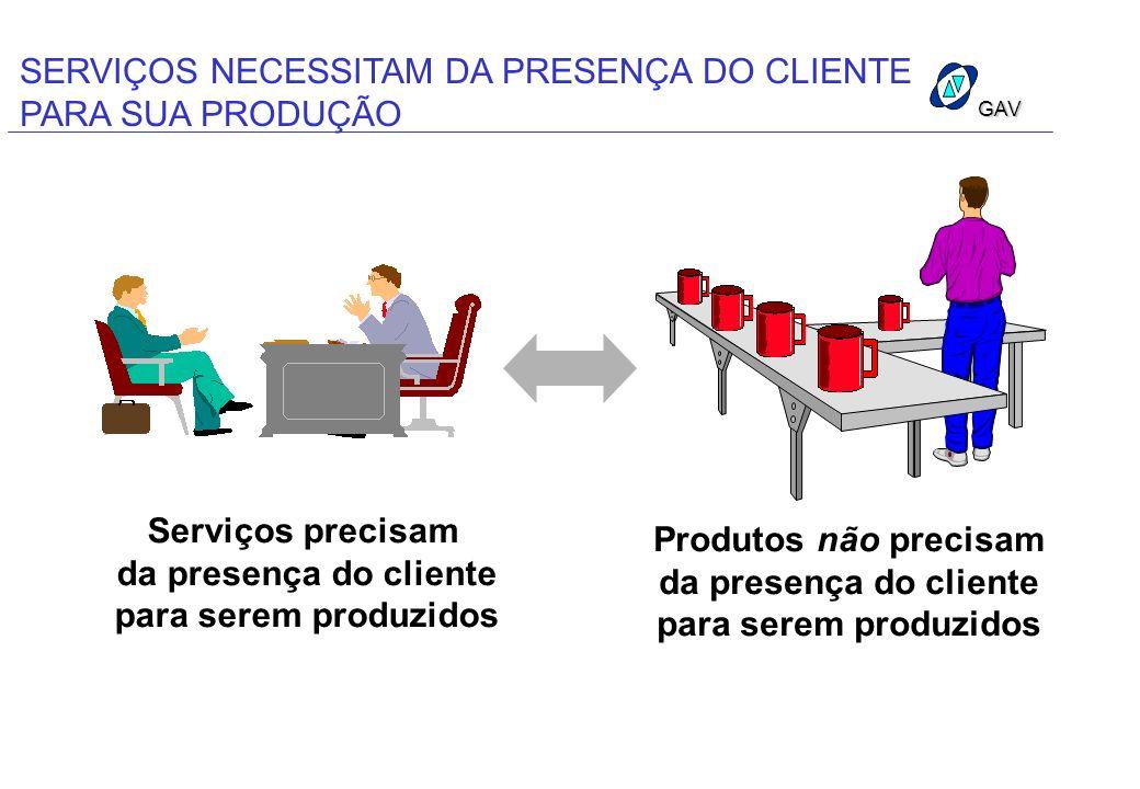 GAV SERVIÇOS NECESSITAM DA PRESENÇA DO CLIENTE PARA SUA PRODUÇÃO Serviços precisam da presença do cliente para serem produzidos Produtos não precisam