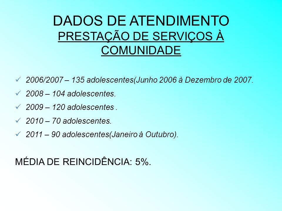 DADOS DE ATENDIMENTO PRESTAÇÃO DE SERVIÇOS À COMUNIDADE 2006/2007 – 135 adolescentes(Junho 2006 à Dezembro de 2007. 2008 – 104 adolescentes. 2009 – 12