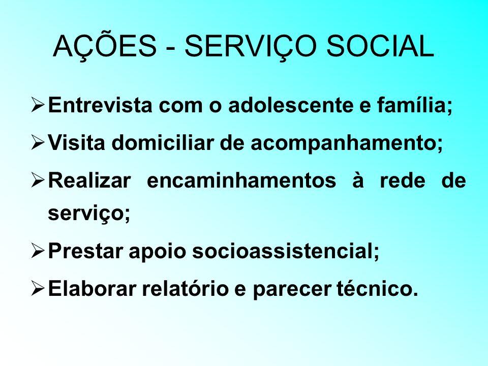 AÇÕES - SERVIÇO SOCIAL Entrevista com o adolescente e família; Visita domiciliar de acompanhamento; Realizar encaminhamentos à rede de serviço; Presta