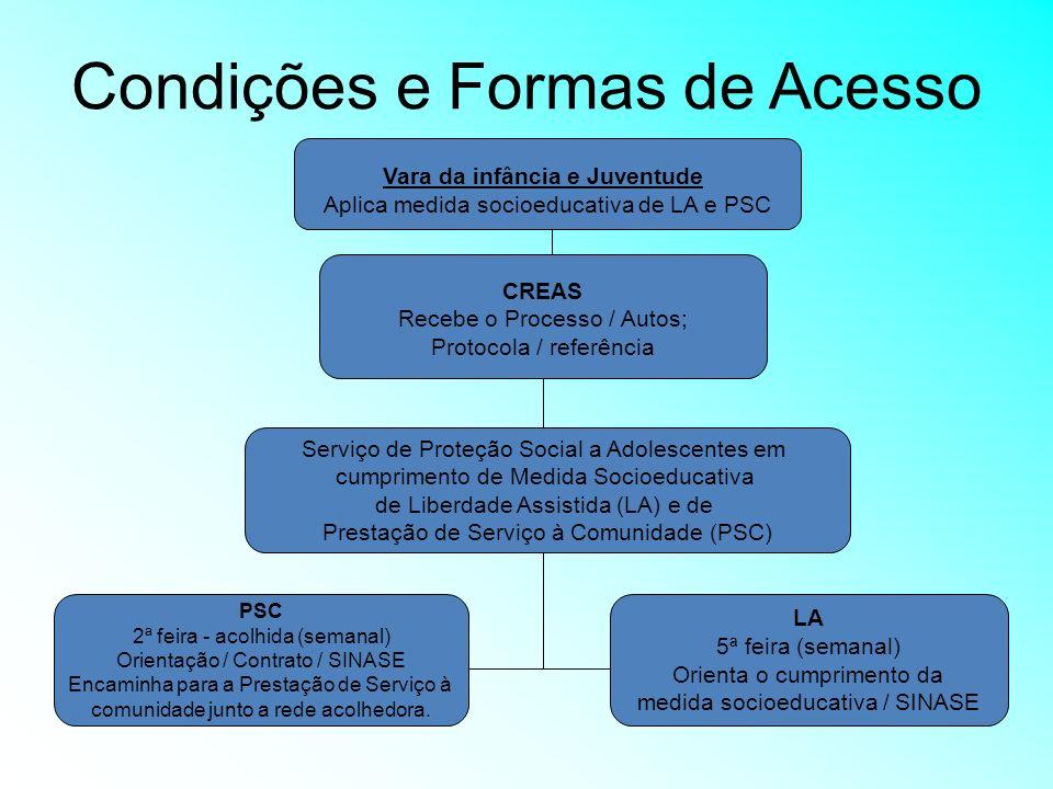 Condições e Formas de Acesso Serviço de Proteção Social a Adolescentes em cumprimento de Medida Socioeducativa de Liberdade Assistida (LA) e de Presta