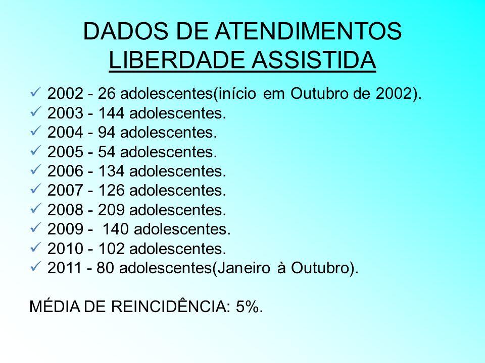 DADOS DE ATENDIMENTOS LIBERDADE ASSISTIDA 2002 - 26 adolescentes(início em Outubro de 2002). 2003 - 144 adolescentes. 2004 - 94 adolescentes. 2005 - 5
