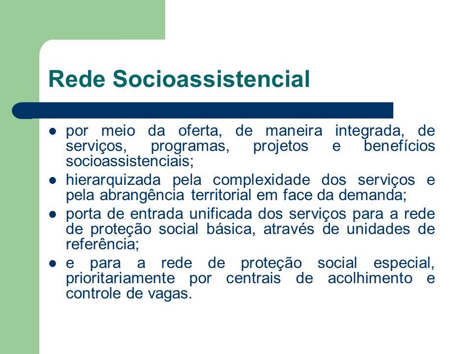 Rede Socioassistencial por meio da oferta, de maneira integrada, de serviços, programas, projetos e benefícios socioassistenciais; hierarquizada pela