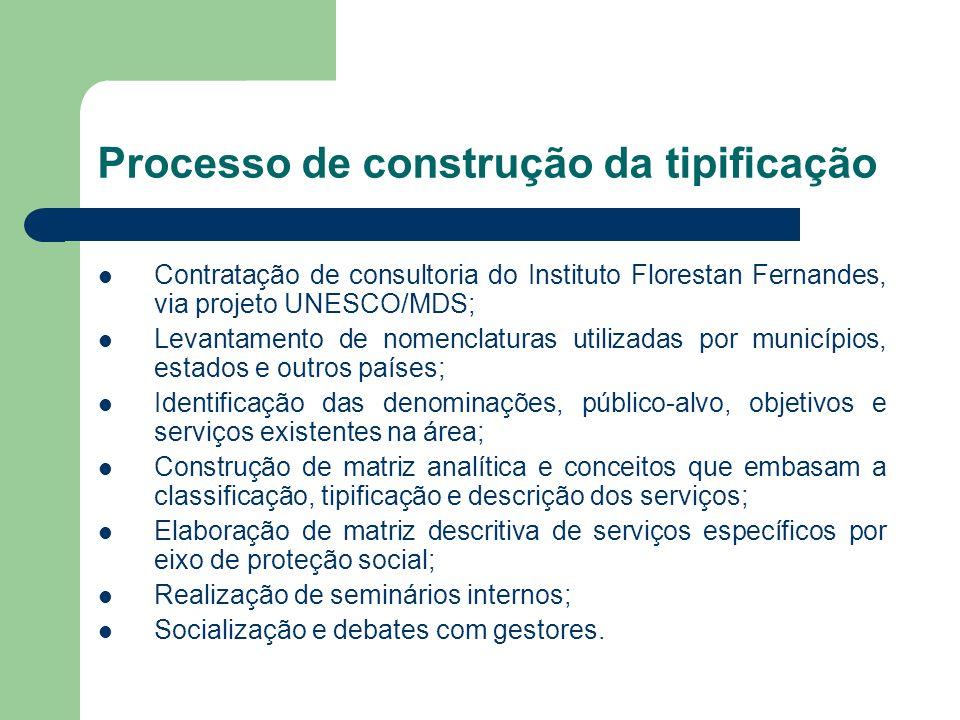 Processo de construção da tipificação Contratação de consultoria do Instituto Florestan Fernandes, via projeto UNESCO/MDS; Levantamento de nomenclatur