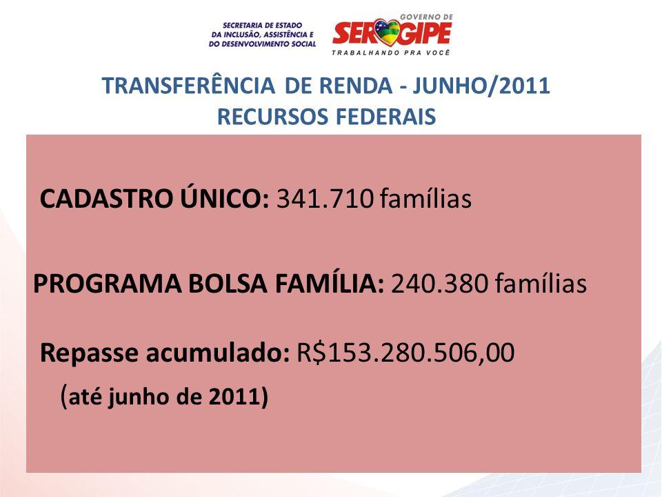 TRANSFERÊNCIA DE RENDA - JUNHO/2011 RECURSOS FEDERAIS CADASTRO ÚNICO: 341.710 famílias PROGRAMA BOLSA FAMÍLIA: 240.380 famílias Repasse acumulado: R$1