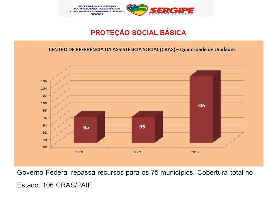 Governo Federal repassa recursos para os 75 municípios. Cobertura total no Estado: 106 CRAS/PAIF PROTEÇÃO SOCIAL BÁSICA