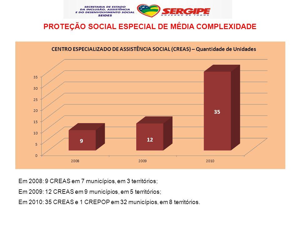 Em 2008: 9 CREAS em 7 municípios, em 3 territórios; Em 2009: 12 CREAS em 9 municípios, em 5 territórios; Em 2010: 35 CREAS e 1 CREPOP em 32 municípios