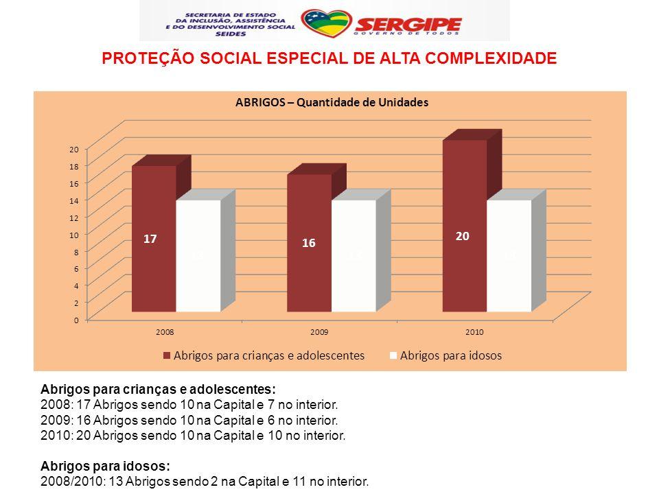 PROTEÇÃO SOCIAL ESPECIAL DE ALTA COMPLEXIDADE Abrigos para crianças e adolescentes: 2008: 17 Abrigos sendo 10 na Capital e 7 no interior. 2009: 16 Abr