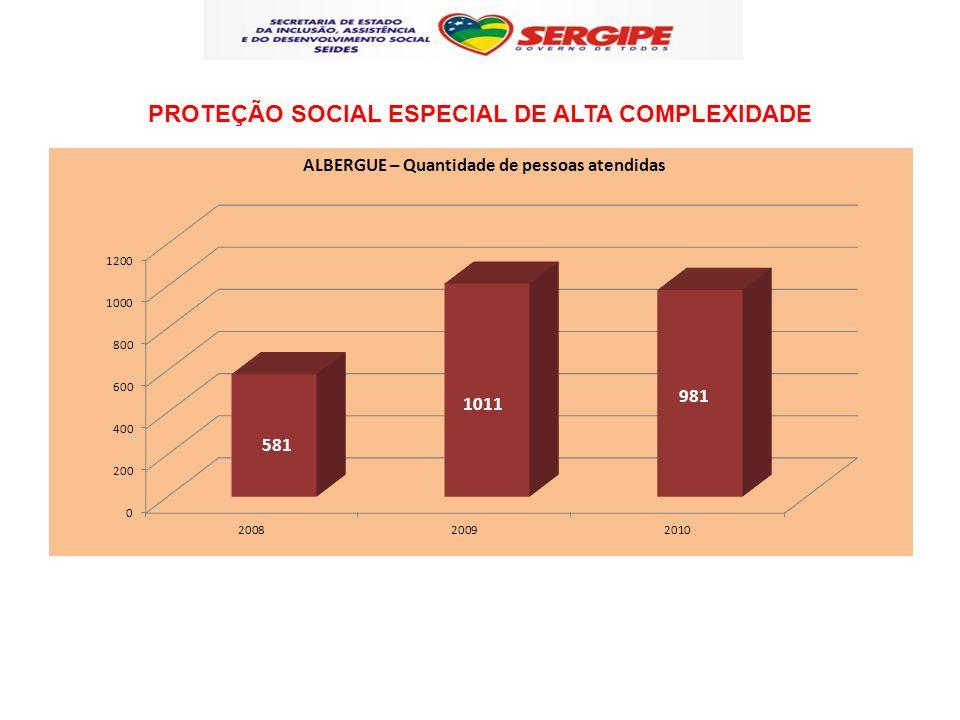 PROTEÇÃO SOCIAL ESPECIAL DE ALTA COMPLEXIDADE