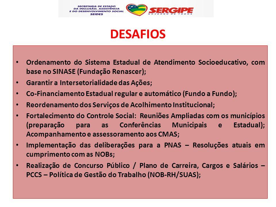 DESAFIOS Ordenamento do Sistema Estadual de Atendimento Socioeducativo, com base no SINASE (Fundação Renascer); Garantir a Intersetorialidade das Açõe