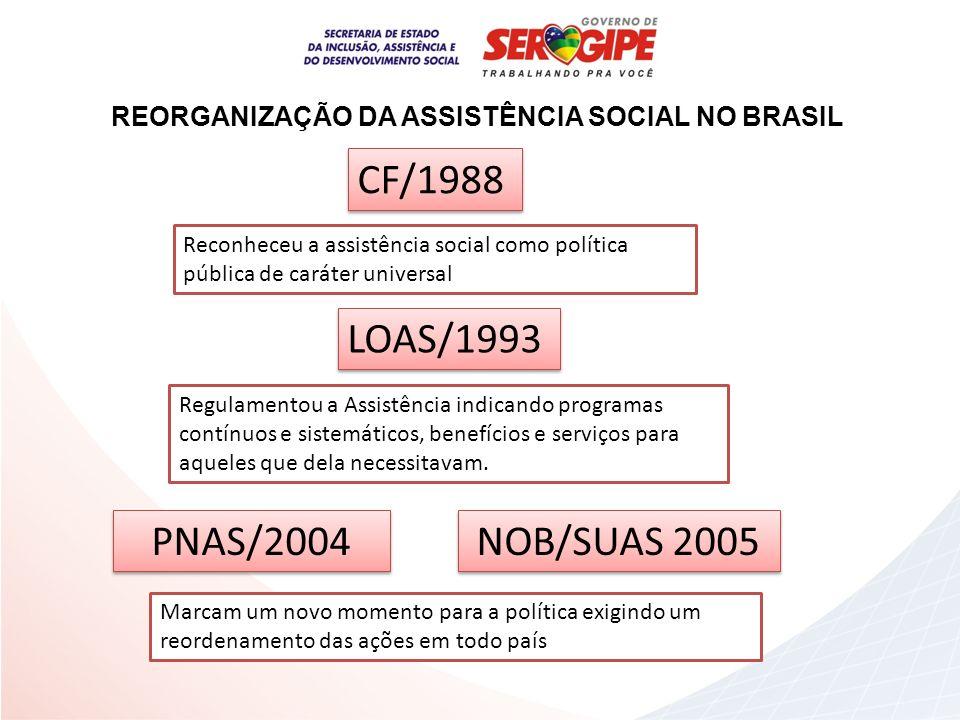 REORGANIZAÇÃO DA ASSISTÊNCIA SOCIAL NO BRASIL CF/1988 LOAS/1993 NOB/SUAS 2005 PNAS/2004 Reconheceu a assistência social como política pública de carát