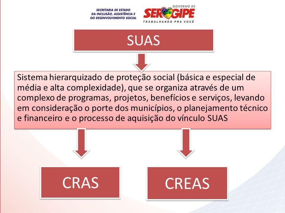 SUAS Sistema hierarquizado de proteção social (básica e especial de média e alta complexidade), que se organiza através de um complexo de programas, p