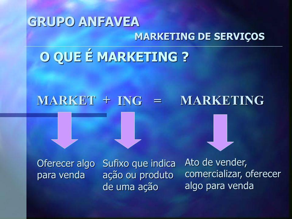 GRUPO ANFAVEA MARKETING DE SERVIÇOS O QUE É MARKETING .