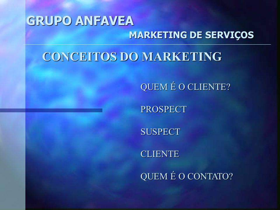GRUPO ANFAVEA MARKETING DE SERVIÇOS CRITÉRIOS DE PREÇO DE SERVIÇO Custos de produção de serviçoCustos de produção de serviço Taxa de retorno esperada