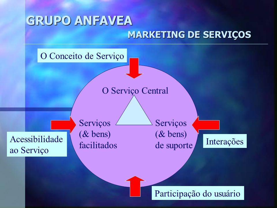 GRUPO ANFAVEA MARKETING DE SERVIÇOS O Serviço Central Serviços (& bens) facilitados Serviços (& bens) de suporte Interações Acessibilidade ao Serviço Participação do usuário O Conceito de Serviço