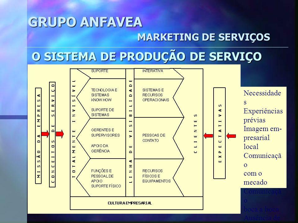 GRUPO ANFAVEA MARKETING DE SERVIÇOS O Serviço Central Serviços (& bens) facilitados Serviços (& bens) de suporte Interações Acessibilidade ao Serviço